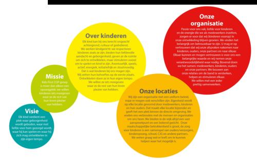 Kids First COP groep - missie en visie van de organisatie